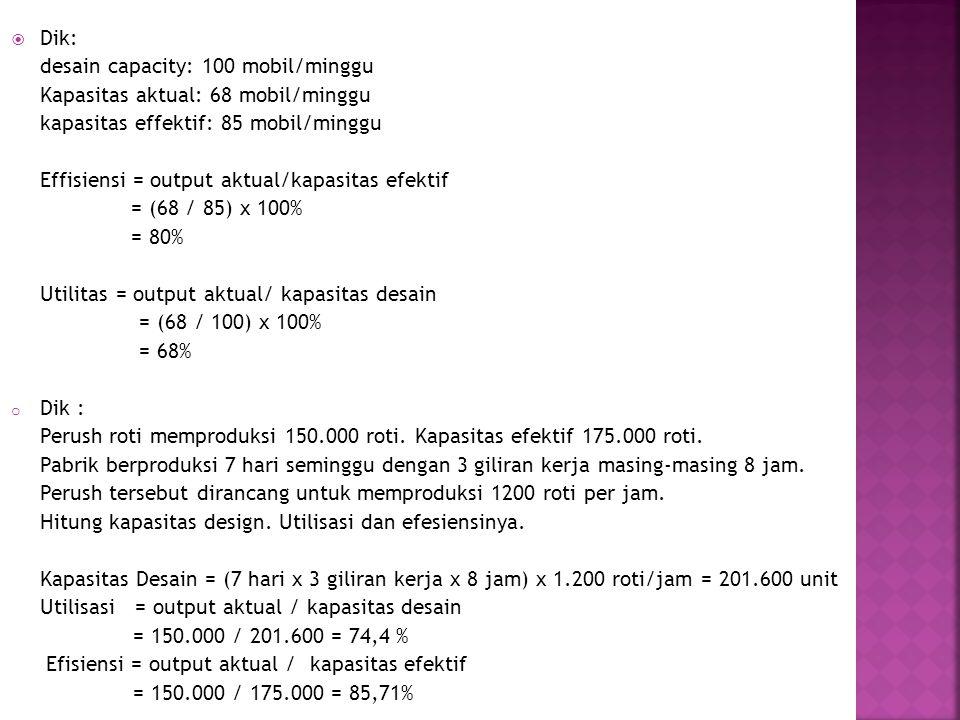  Dik: desain capacity: 100 mobil/minggu Kapasitas aktual: 68 mobil/minggu kapasitas effektif: 85 mobil/minggu Effisiensi = output aktual/kapasitas ef
