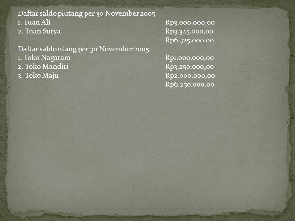 Daftar saldo piutang per 30 November 2005 1.Tuan Ali Rp3.000.000,00 2.