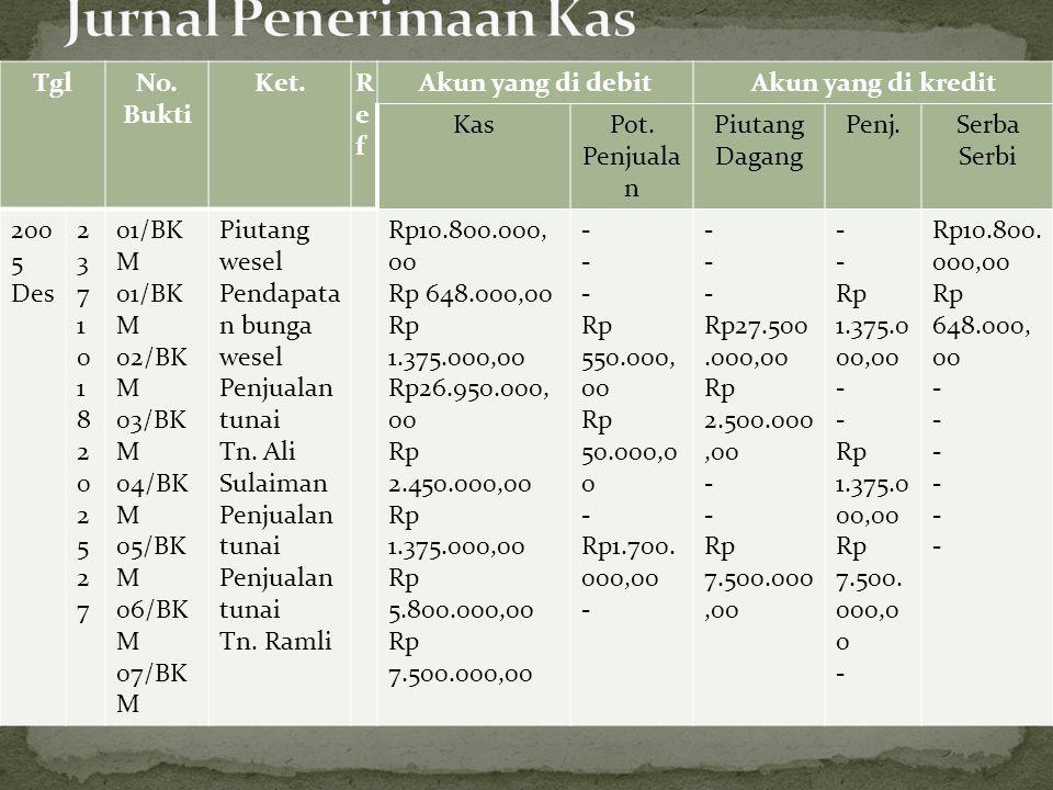 TanggalNomor Faktur DebitorRe f Syarat Pembayaran Piutang (D) Penjualan (K) 2006 Mei 4 12 16 24 G 1272 G 1273 G 1274 G 1275 Tn.