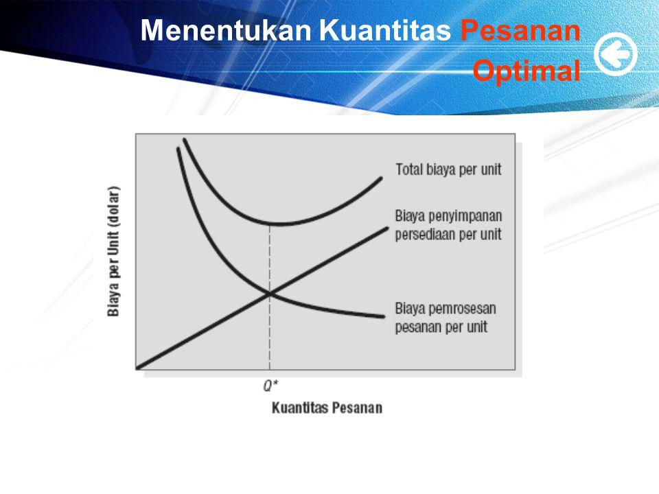 Menentukan Kuantitas Pesanan Optimal