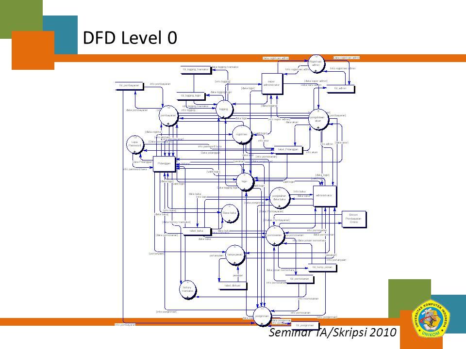Seminar TA/Skripsi 2010 DFD Level 0