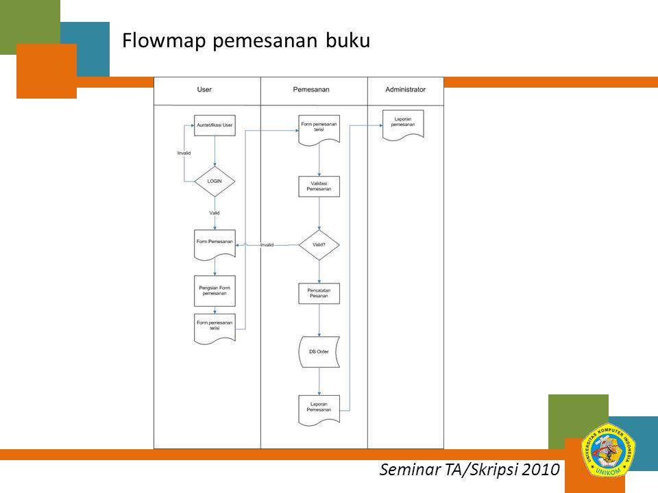 Seminar TA/Skripsi 2010 Flowmap pemesanan buku