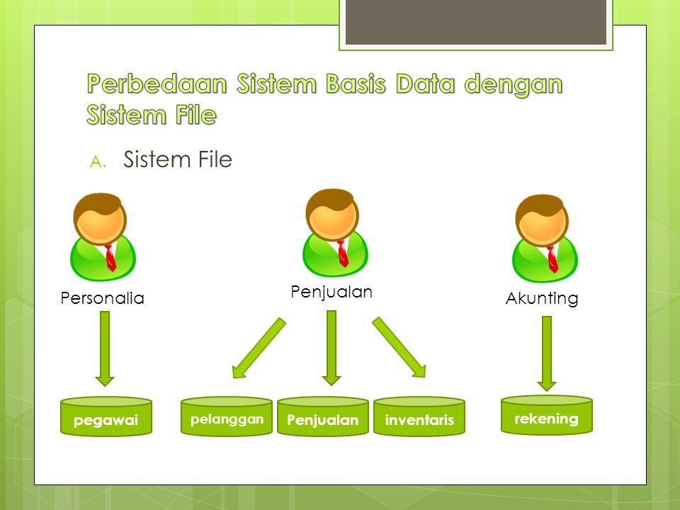 A. Sistem File Personalia Penjualan Akunting pelanggan Penjualaninventaris rekening pegawai