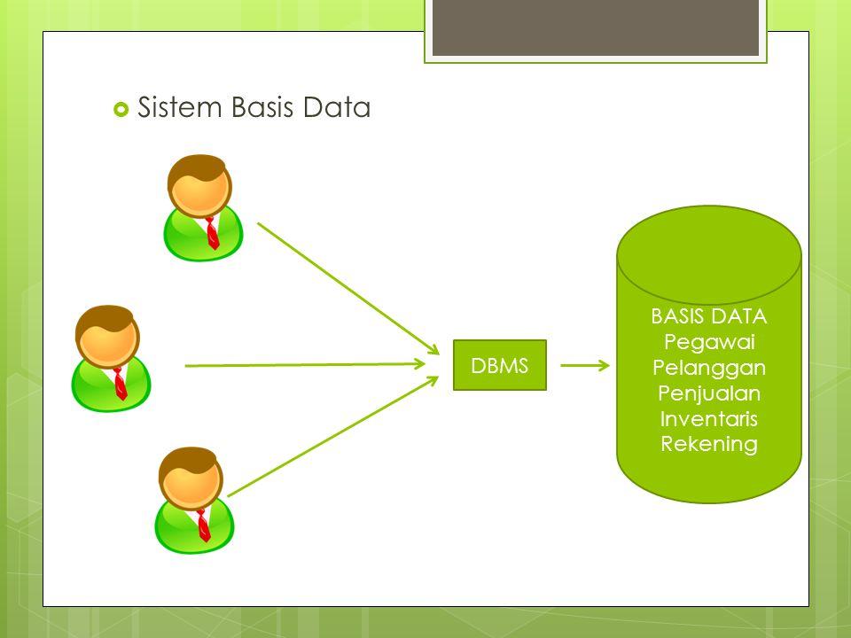  Sistem Basis Data DBMS BASIS DATA Pegawai Pelanggan Penjualan Inventaris Rekening