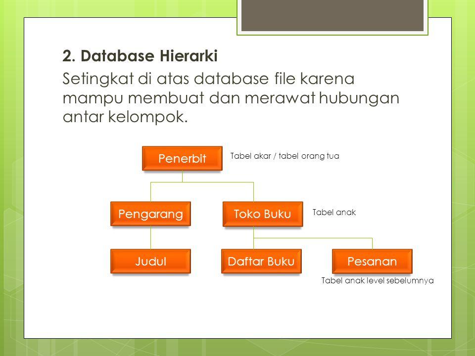 2. Database Hierarki Setingkat di atas database file karena mampu membuat dan merawat hubungan antar kelompok. Penerbit Pengarang Toko Buku JudulDafta