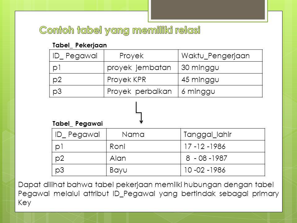 ID_ Pegawai ProyekWaktu_Pengerjaan p1proyek jembatan30 minggu p2Proyek KPR45 minggu p3Proyek perbaikan6 minggu ID_ Pegawai NamaTanggal_lahir p1Roni17 -12 -1986 p2Alan 8 - 08 -1987 p3Bayu10 -02 -1986 Tabel_ Pegawai Tabel_ Pekerjaan Dapat dilihat bahwa tabel pekerjaan memilki hubungan dengan tabel Pegawai melalui attribut ID_Pegawai yang bertindak sebagai primary Key