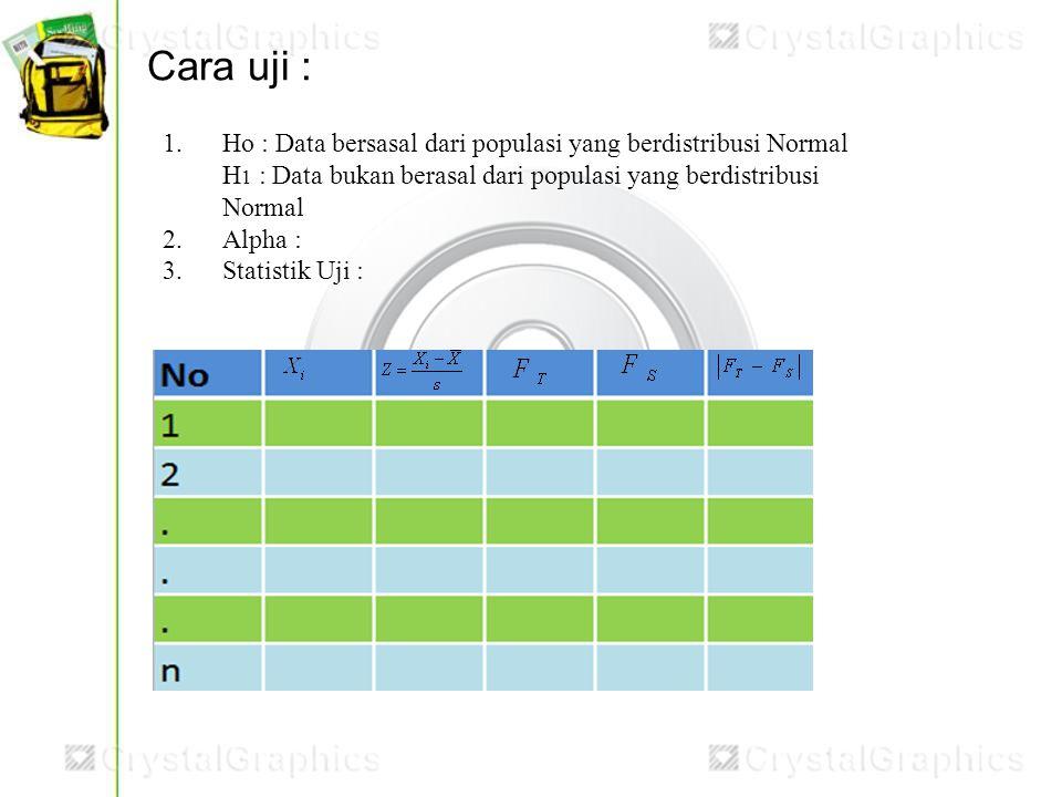 Cara uji : 1.Ho : Data bersasal dari populasi yang berdistribusi Normal H 1 : Data bukan berasal dari populasi yang berdistribusi Normal 2.Alpha : 3.S