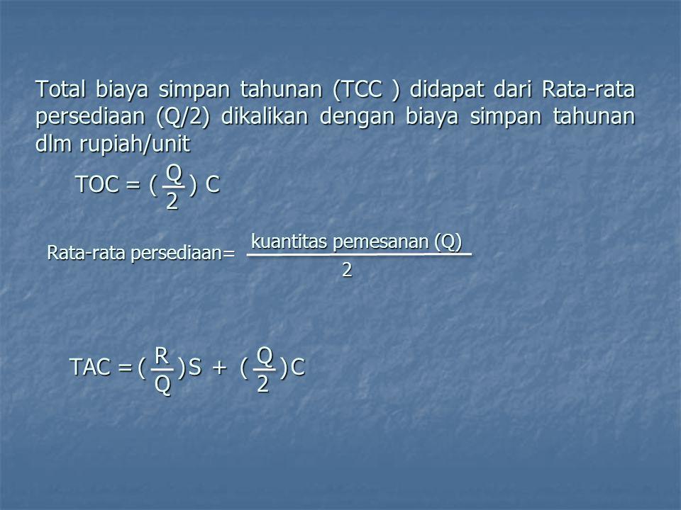 Total biaya simpan tahunan (TCC ) didapat dari Rata-rata persediaan (Q/2) dikalikan dengan biaya simpan tahunan dlm rupiah/unit TOC = ()Q2 C Rata-rata persediaan= 2 kuantitas pemesanan (Q) TAC = ()RQ S+()Q2 C