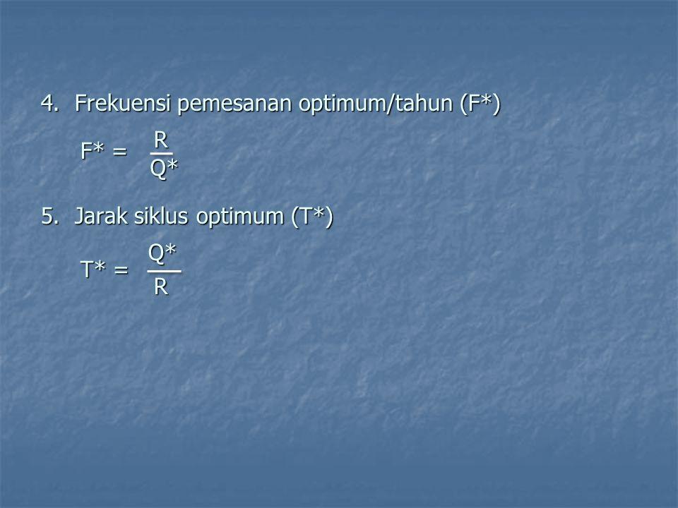 4.Frekuensi pemesanan optimum/tahun (F*) F* = RQ* 5.Jarak siklus optimum (T*) T* = Q*R