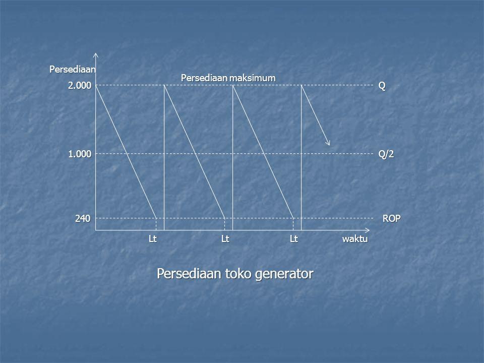Persediaan maksimum Persediaan 2.000 1.000 Q Q/2 waktuLtLtLt ROP240 Persediaan toko generator