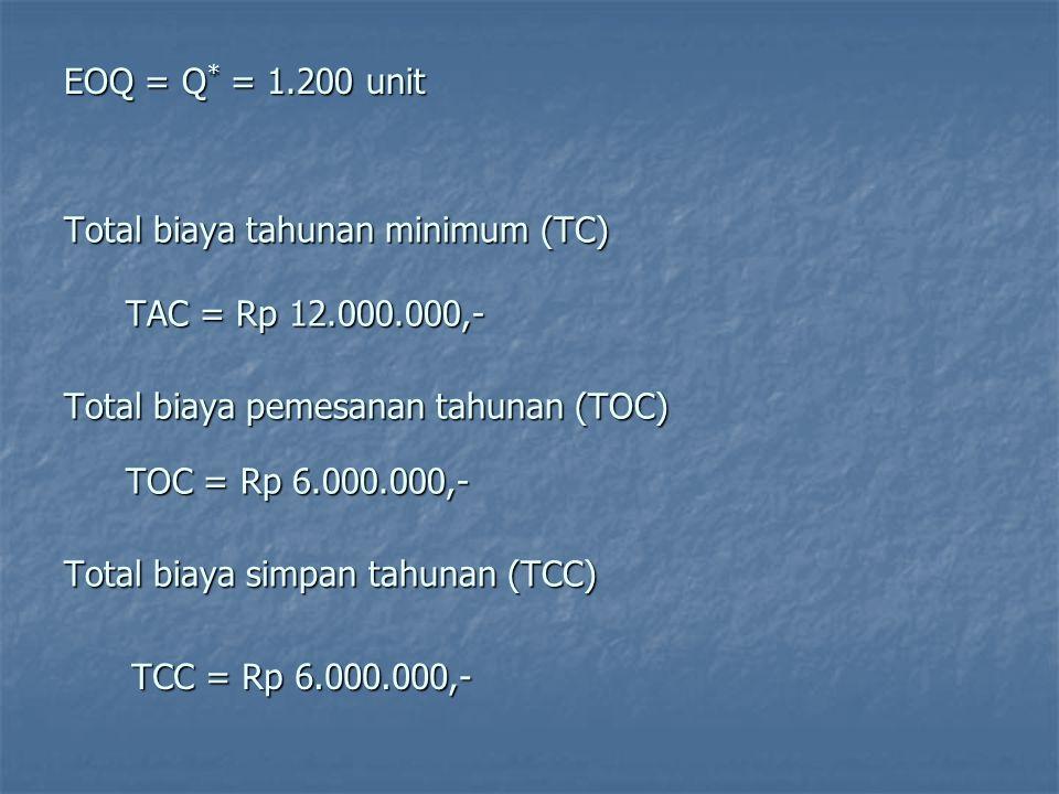 Total biaya tahunan minimum (TC) TAC = Rp 12.000.000,- Total biaya pemesanan tahunan (TOC) TOC = Rp 6.000.000,- TCC = Rp 6.000.000,- Total biaya simpan tahunan (TCC) EOQ = Q * = 1.200 unit