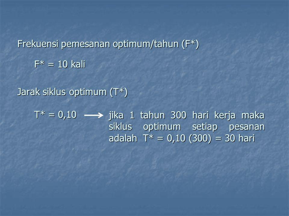 Frekuensi pemesanan optimum/tahun (F*) F* = 10 kali Jarak siklus optimum (T*) T* = 0,10 jika 1 tahun 300 hari kerja maka siklus optimum setiap pesanan adalah T* = 0,10 (300) = 30 hari