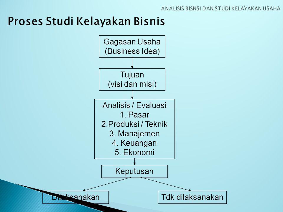 Proses Studi Kelayakan Bisnis Gagasan Usaha (Business Idea) Tujuan (visi dan misi) Analisis / Evaluasi 1.