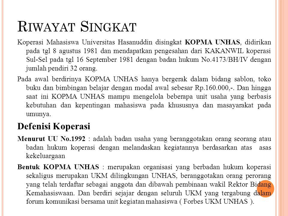 R IWAYAT S INGKAT Koperasi Mahasiswa Universitas Hasanuddin disingkat KOPMA UNHAS, didirikan pada tgl 8 agustus 1981 dan mendapatkan pengesahan dari KAKANWIL koperasi Sul-Sel pada tgl 16 September 1981 dengan badan hukum No.4173/BH/IV dengan jumlah pendiri 32 orang.