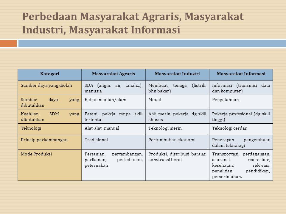 Perbedaan Masyarakat Agraris, Masyarakat Industri, Masyarakat Informasi KategoriMasyarakat AgrarisMasyarakat IndustriMasyarakat Informasi Sumber daya