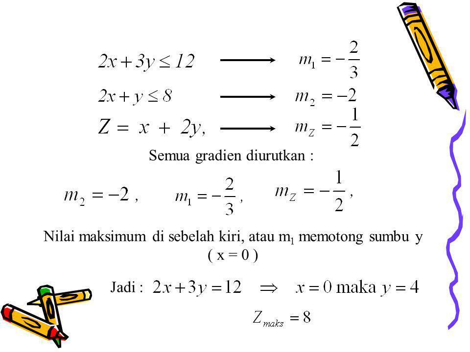Semua gradien diurutkan : Nilai maksimum di sebelah kiri, atau m 1 memotong sumbu y ( x = 0 ) Jadi :