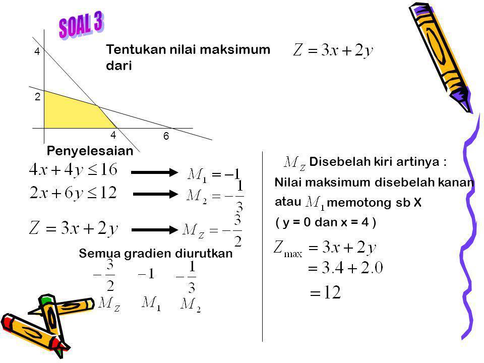 Tentukan nilai maksimum dari 4 2 4 6 Penyelesaian Semua gradien diurutkan Disebelah kiri artinya : Nilai maksimum disebelah kanan atau memotong sb X ( y = 0 dan x = 4 )