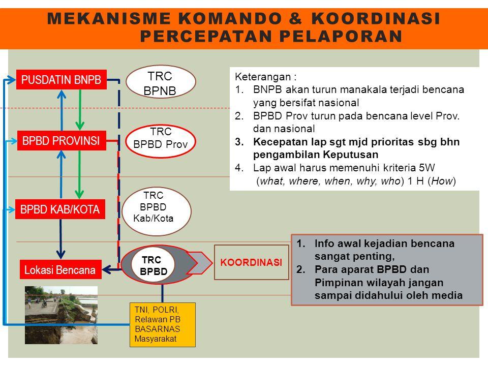 MEKANISME KOMANDO & KOORDINASI PERCEPATAN PELAPORAN Lokasi Bencana BPBD KAB/KOTA BPBD PROVINSI PUSDATIN BNPB TNI, POLRI, Relawan PB BASARNAS Masyaraka