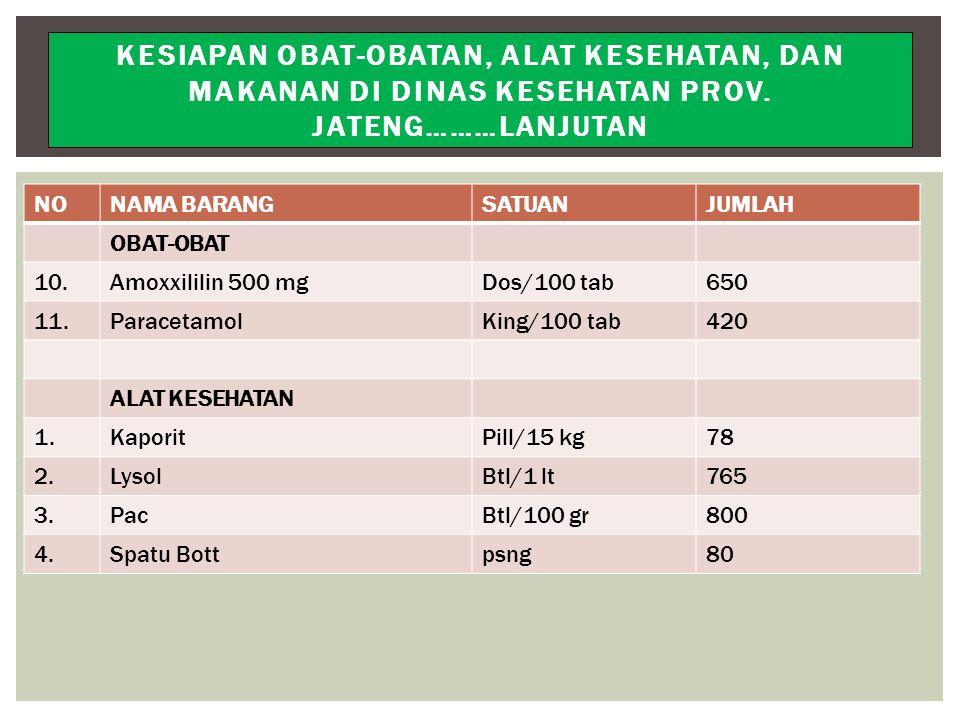 NONAMA BARANGSATUANJUMLAH OBAT-OBAT 10.Amoxxililin 500 mgDos/100 tab650 11.ParacetamolKing/100 tab420 ALAT KESEHATAN 1.KaporitPill/15 kg78 2.LysolBtl/