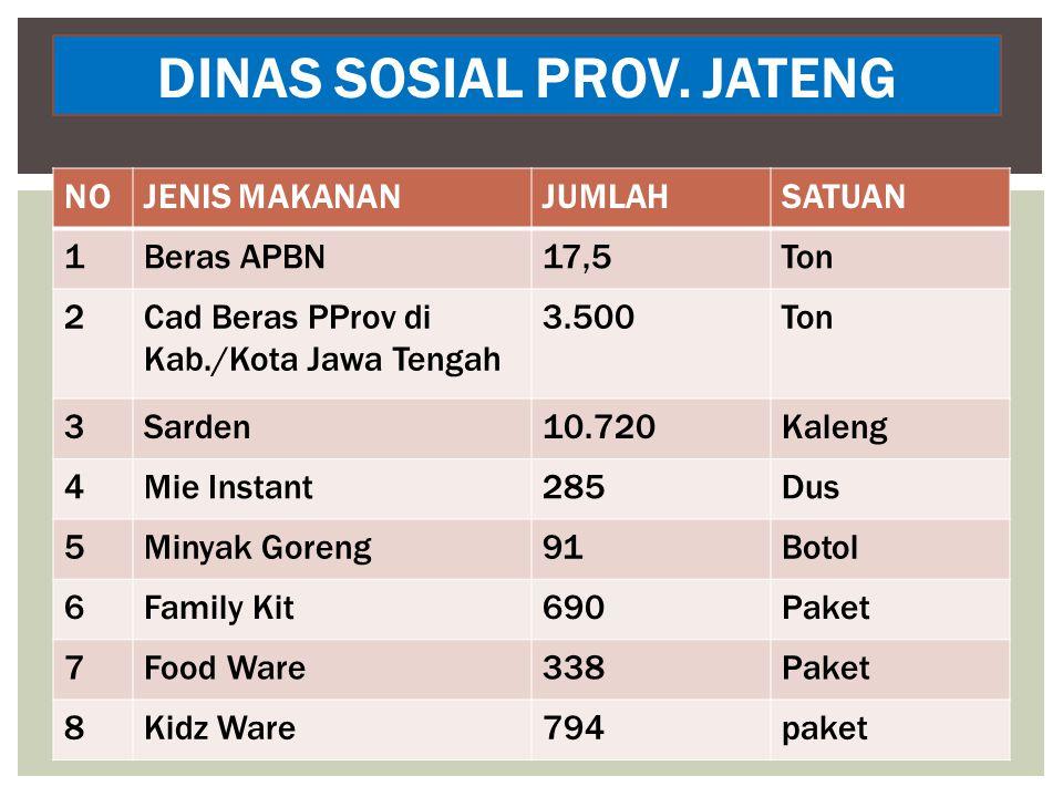DINAS SOSIAL PROV. JATENG NOJENIS MAKANANJUMLAHSATUAN 1Beras APBN17,5Ton 2Cad Beras PProv di Kab./Kota Jawa Tengah 3.500Ton 3Sarden10.720Kaleng 4Mie I