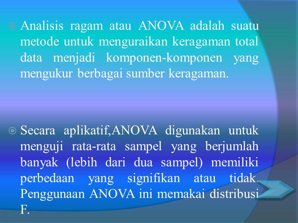  Analisis ragam atau ANOVA adalah suatu metode untuk menguraikan keragaman total data menjadi komponen-komponen yang mengukur berbagai sumber keragaman.