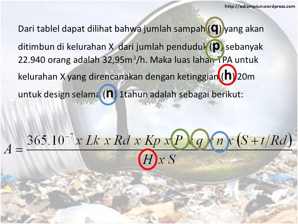 http://eskampiun.wordpress.com Dari tablel dapat dilihat bahwa jumlah sampah ( q ) yang akan ditimbun di kelurahan X dari jumlah penduduk ( p ) sebanyak 22.940 orang adalah 32,95m 3 /h.