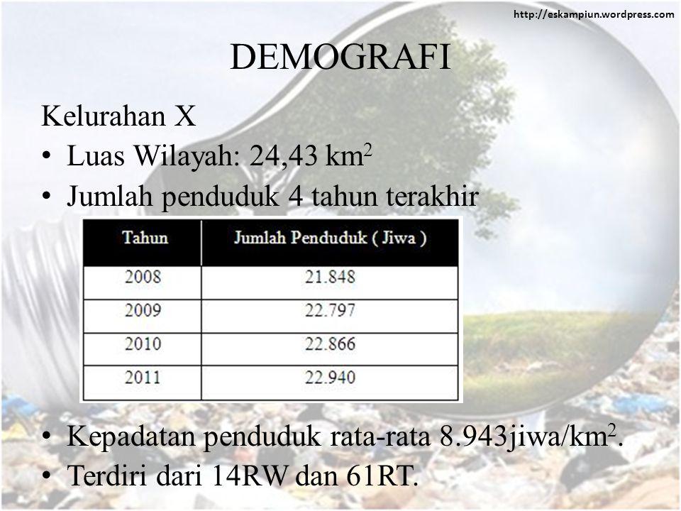 http://eskampiun.wordpress.com DEMOGRAFI Kelurahan X • Luas Wilayah: 24,43 km 2 • Jumlah penduduk 4 tahun terakhir • Kepadatan penduduk rata-rata 8.943jiwa/km 2.