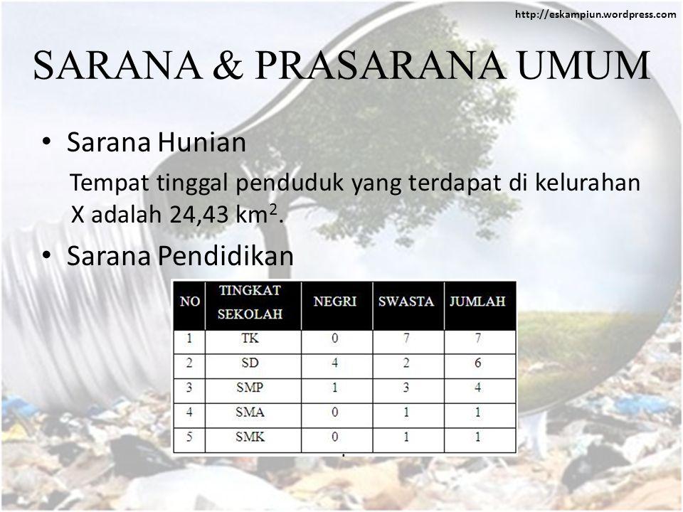 http://eskampiun.wordpress.com SARANA & PRASARANA UMUM • Sarana Hunian Tempat tinggal penduduk yang terdapat di kelurahan X adalah 24,43 km 2.