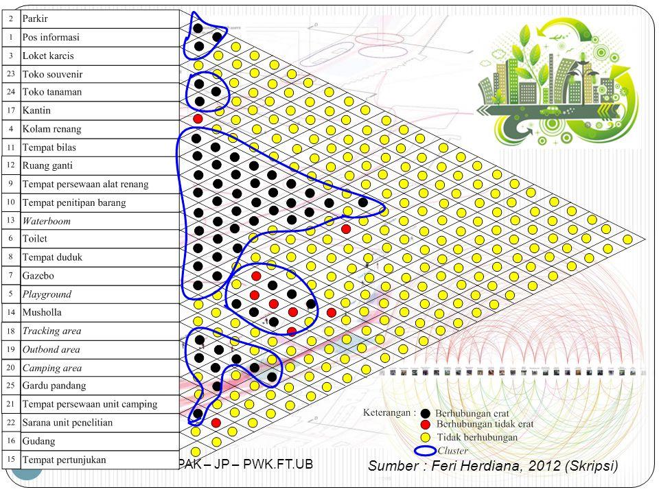PERENCANAAN TAPAK – JP – PWK.FT.UB 11 Sumber : Feri Herdiana, 2012 (Skripsi)