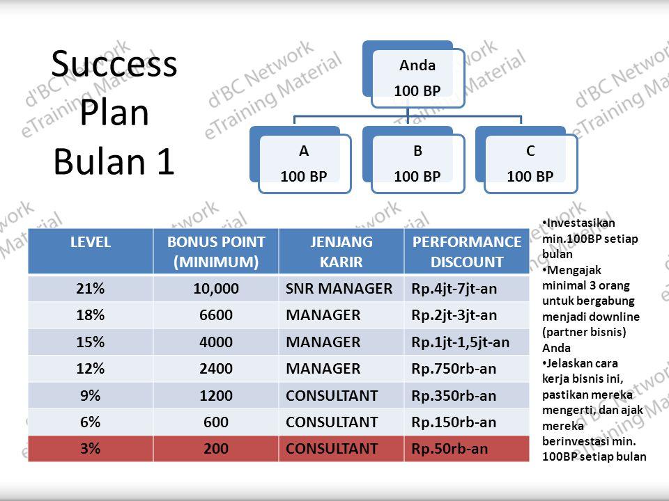 Success Plan Bulan 1 LEVELBONUS POINT (MINIMUM) JENJANG KARIR PERFORMANCE DISCOUNT 21%10,000SNR MANAGERRp.4jt-7jt-an 18%6600MANAGERRp.2jt-3jt-an 15%4000MANAGERRp.1jt-1,5jt-an 12%2400MANAGERRp.750rb-an 9%1200CONSULTANTRp.350rb-an 6%600CONSULTANTRp.150rb-an 3%200CONSULTANTRp.50rb-an • Investasikan min.100BP setiap bulan • Mengajak minimal 3 orang untuk bergabung menjadi downline (partner bisnis) Anda • Jelaskan cara kerja bisnis ini, pastikan mereka mengerti, dan ajak mereka berinvestasi min.