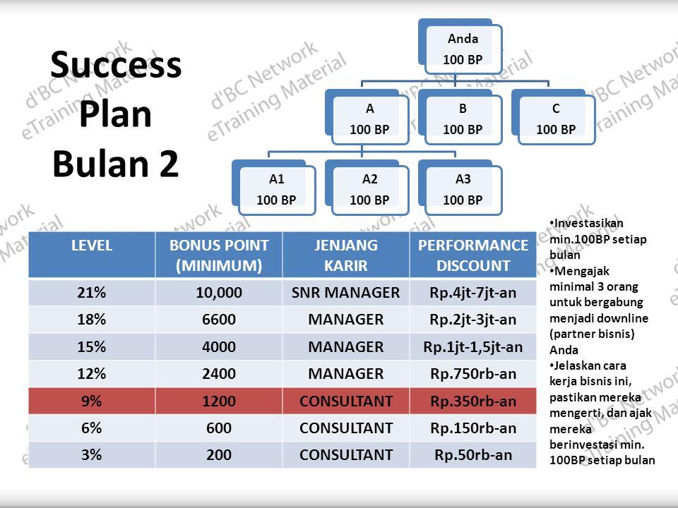Success Plan Bulan 2 LEVELBONUS POINT (MINIMUM) JENJANG KARIR PERFORMANCE DISCOUNT 21%10,000SNR MANAGERRp.4jt-7jt-an 18%6600MANAGERRp.2jt-3jt-an 15%4000MANAGERRp.1jt-1,5jt-an 12%2400MANAGERRp.750rb-an 9%1200CONSULTANTRp.350rb-an 6%600CONSULTANTRp.150rb-an 3%200CONSULTANTRp.50rb-an • Investasikan min.100BP setiap bulan • Mengajak minimal 3 orang untuk bergabung menjadi downline (partner bisnis) Anda • Jelaskan cara kerja bisnis ini, pastikan mereka mengerti, dan ajak mereka berinvestasi min.