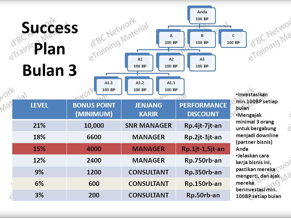 Success Plan Bulan 3 LEVELBONUS POINT (MINIMUM) JENJANG KARIR PERFORMANCE DISCOUNT 21%10,000SNR MANAGERRp.4jt-7jt-an 18%6600MANAGERRp.2jt-3jt-an 15%4000MANAGERRp.1jt-1,5jt-an 12%2400MANAGERRp.750rb-an 9%1200CONSULTANTRp.350rb-an 6%600CONSULTANTRp.150rb-an 3%200CONSULTANTRp.50rb-an • Investasikan min.100BP setiap bulan • Mengajak minimal 3 orang untuk bergabung menjadi downline (partner bisnis) Anda • Jelaskan cara kerja bisnis ini, pastikan mereka mengerti, dan ajak mereka berinvestasi min.