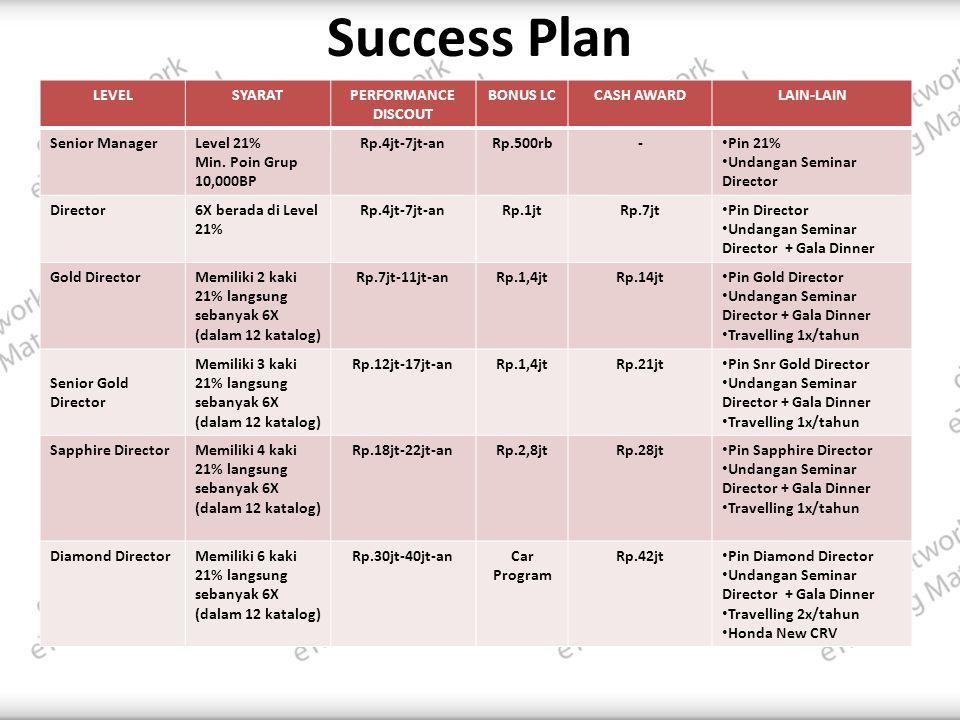 Success Plan LEVELSYARATPERFORMANCE DISCOUT BONUS LCCASH AWARDLAIN-LAIN Senior ManagerLevel 21% Min.