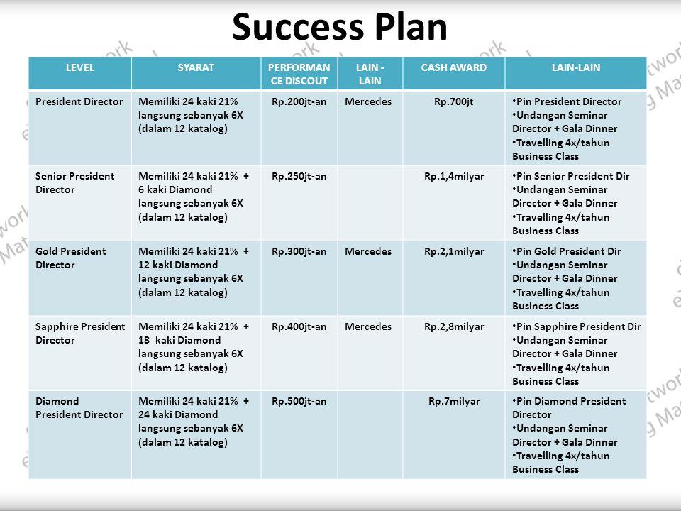 Success Plan LEVELSYARATPERFORMAN CE DISCOUT LAIN - LAIN CASH AWARDLAIN-LAIN President DirectorMemiliki 24 kaki 21% langsung sebanyak 6X (dalam 12 katalog) Rp.200jt-anMercedesRp.700jt • Pin President Director • Undangan Seminar Director + Gala Dinner • Travelling 4x/tahun Business Class Senior President Director Memiliki 24 kaki 21% + 6 kaki Diamond langsung sebanyak 6X (dalam 12 katalog) Rp.250jt-anRp.1,4milyar • Pin Senior President Dir • Undangan Seminar Director + Gala Dinner • Travelling 4x/tahun Business Class Gold President Director Memiliki 24 kaki 21% + 12 kaki Diamond langsung sebanyak 6X (dalam 12 katalog) Rp.300jt-anMercedesRp.2,1milyar • Pin Gold President Dir • Undangan Seminar Director + Gala Dinner • Travelling 4x/tahun Business Class Sapphire President Director Memiliki 24 kaki 21% + 18 kaki Diamond langsung sebanyak 6X (dalam 12 katalog) Rp.400jt-anMercedesRp.2,8milyar • Pin Sapphire President Dir • Undangan Seminar Director + Gala Dinner • Travelling 4x/tahun Business Class Diamond President Director Memiliki 24 kaki 21% + 24 kaki Diamond langsung sebanyak 6X (dalam 12 katalog) Rp.500jt-anRp.7milyar • Pin Diamond President Director • Undangan Seminar Director + Gala Dinner • Travelling 4x/tahun Business Class