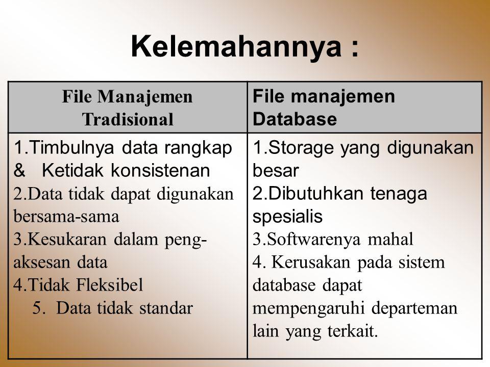 Kelemahannya : File Manajemen Tradisional File manajemen Database 1.Timbulnya data rangkap & Ketidak konsistenan 2.Data tidak dapat digunakan bersama-sama 3.Kesukaran dalam peng- aksesan data 4.Tidak Fleksibel 5.