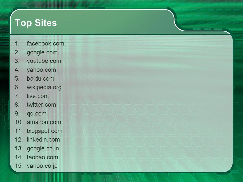 Top Sites 1.facebook.com 2.google.com 3.youtube.com 4.yahoo.com 5.baidu.com 6.wikipedia.org 7.live.com 8.twitter.com 9.qq.com 10.amazon.com 11.blogspo