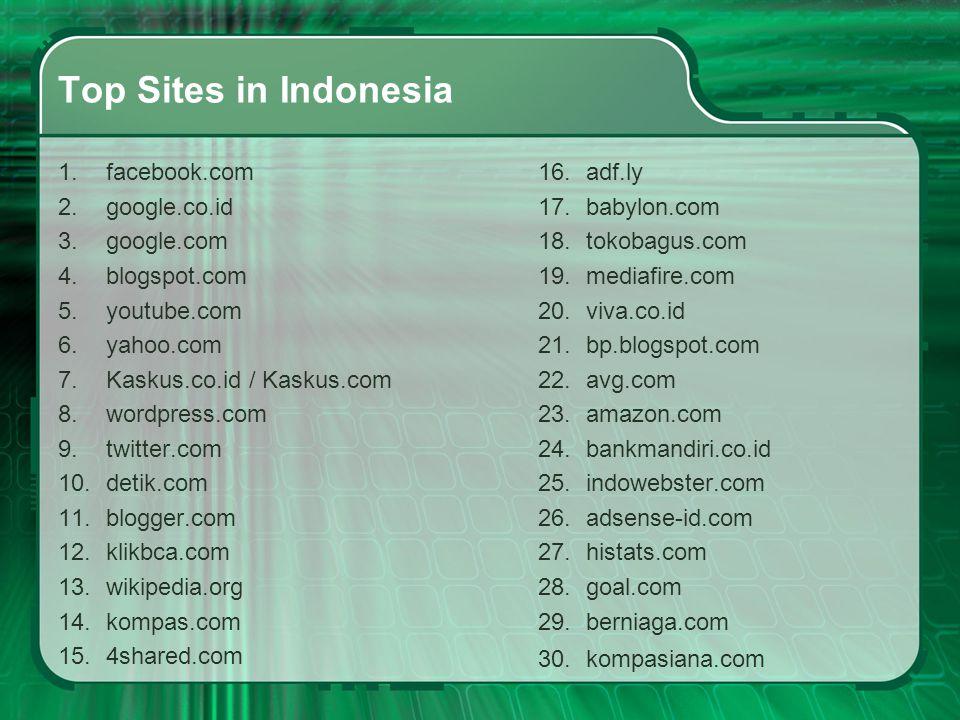Top Sites in Indonesia 1.facebook.com 2.google.co.id 3.google.com 4.blogspot.com 5.youtube.com 6.yahoo.com 7.Kaskus.co.id / Kaskus.com 8.wordpress.com
