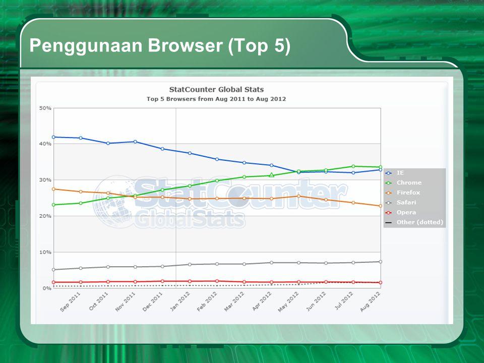 Top Sites 1.facebook.com 2.google.com 3.youtube.com 4.yahoo.com 5.baidu.com 6.wikipedia.org 7.live.com 8.twitter.com 9.qq.com 10.amazon.com 11.blogspot.com 12.linkedin.com 13.google.co.in 14.taobao.com 15.yahoo.co.jp