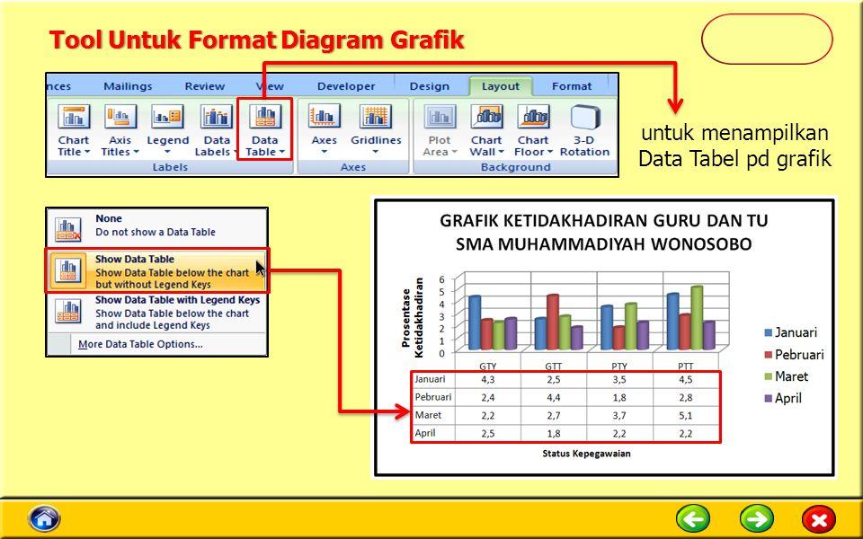 untuk menampilkan Data Tabel pd grafik Tool Untuk Format Diagram GrafikTool Untuk Format Diagram Grafik