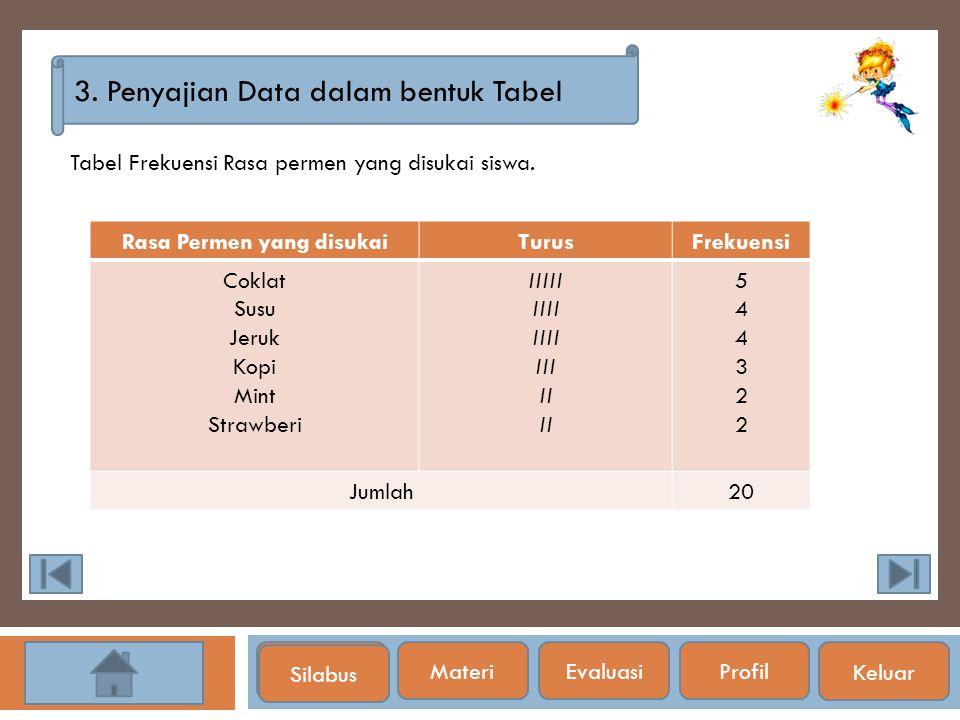 Silabus 3. Penyajian Data dalam bentuk Tabel Tabel Frekuensi Rasa permen yang disukai siswa. Rasa Permen yang disukaiTurusFrekuensi Coklat Susu Jeruk