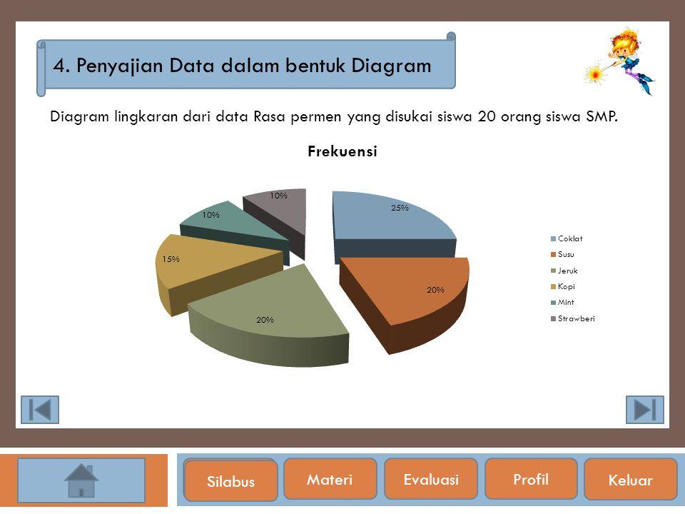 Silabus 4. Penyajian Data dalam bentuk Diagram Diagram lingkaran dari data Rasa permen yang disukai siswa 20 orang siswa SMP. Silabus Materi EvaluasiP