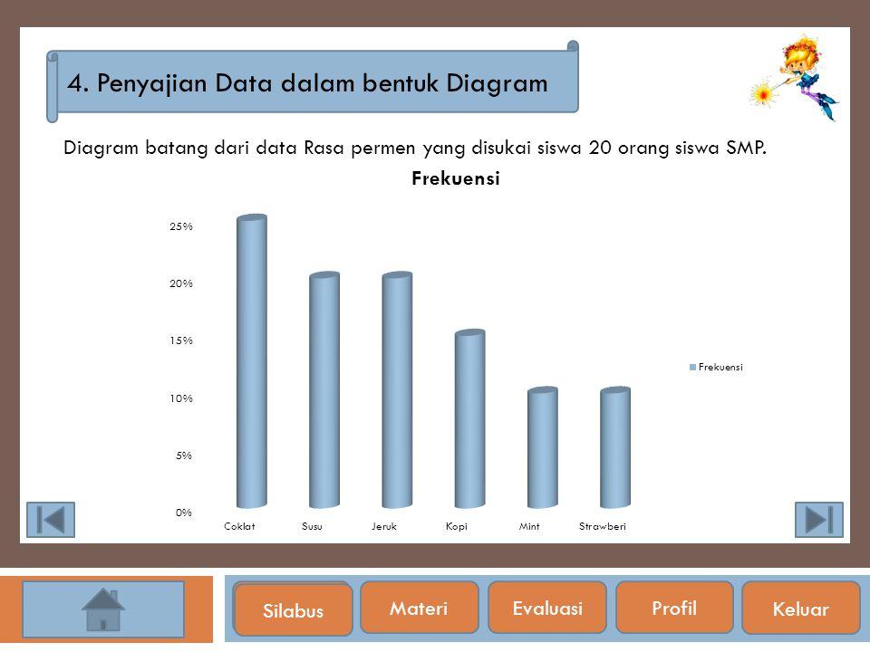 Silabus 4. Penyajian Data dalam bentuk Diagram Diagram batang dari data Rasa permen yang disukai siswa 20 orang siswa SMP. Silabus Materi EvaluasiProf