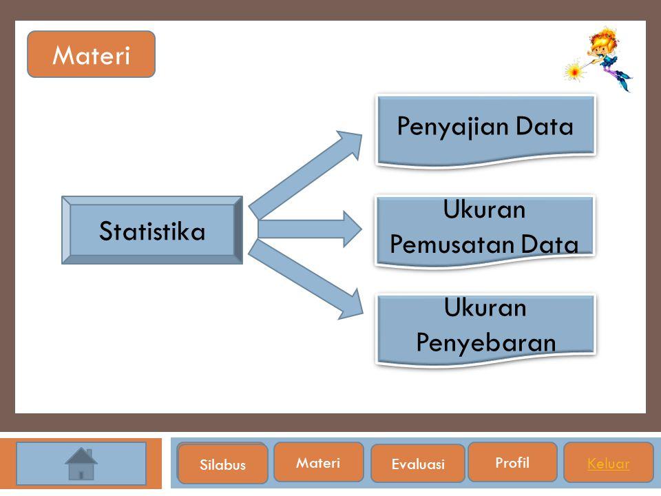 Materi SilabusMateri Profil Keluar Statistika Ukuran Penyebaran Ukuran Penyebaran Ukuran Pemusatan Data Ukuran Pemusatan Data Penyajian Data Silabus E