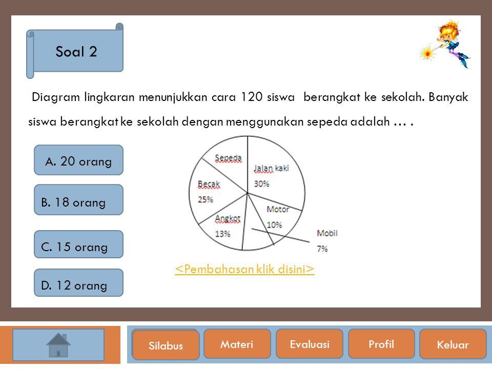 Silabus Soal 2 Diagram lingkaran menunjukkan cara 120 siswa berangkat ke sekolah. Banyak siswa berangkat ke sekolah dengan menggunakan sepeda adalah …