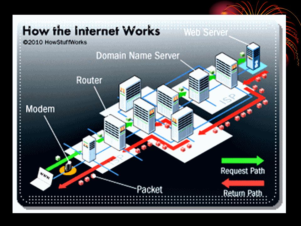 Perangkat yang digunakan untuk mengakses internet Perangkat keras : 1.Komputer 2.Modem 3.Saluran Telepon Perangkat lunak : 1.Sistem Operasi 2.Web Browser Internet Explorer, Mozila, Opera, Googlechrome dll 3.Software Chatting YM, MIRC, Skype, Windows Live dll…