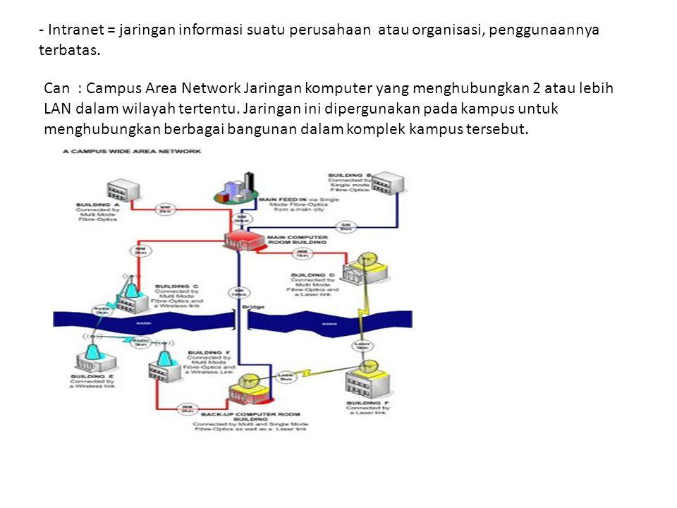 - Intranet = jaringan informasi suatu perusahaan atau organisasi, penggunaannya terbatas. Can : Campus Area Network Jaringan komputer yang menghubungk