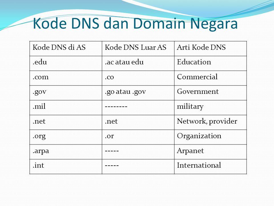 Kode DNS di ASKode DNS Luar ASArti Kode DNS.edu.ac atau eduEducation.com.coCommercial.gov.go atau.govGovernment.mil--------military.net Network, provider.org.orOrganization.arpa-----Arpanet.int-----International Kode DNS dan Domain Negara
