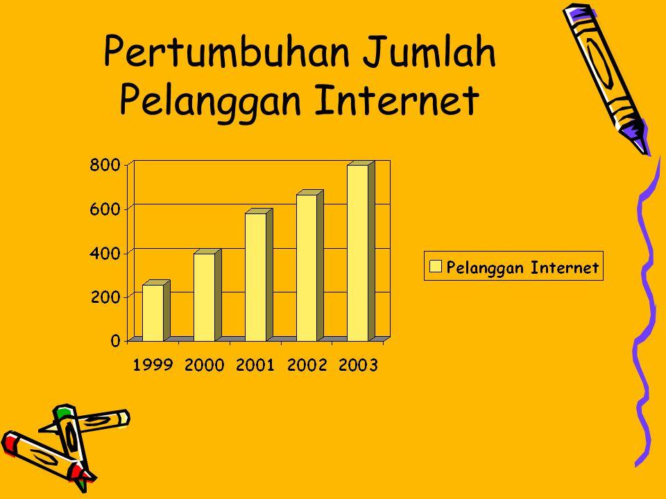 Pertumbuhan Jumlah Pelanggan Internet