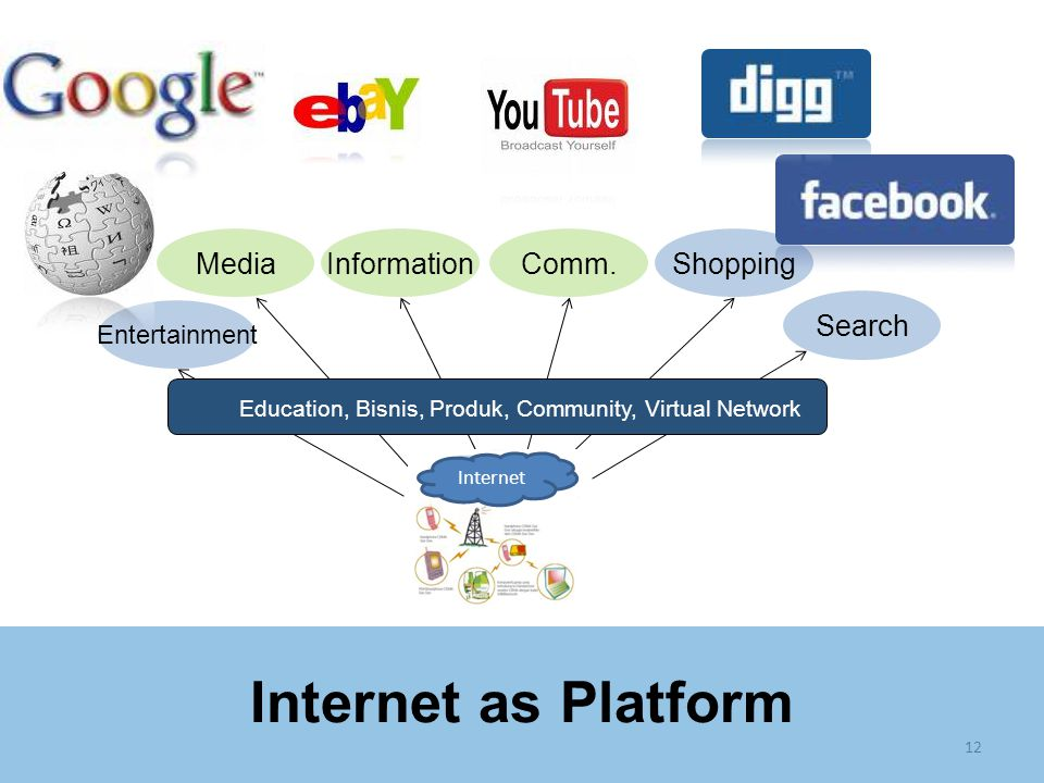 12 Search MediaInformationComm.Shopping Entertainment Education, Bisnis, Produk, Community, Virtual Network Internet as Platform Internet