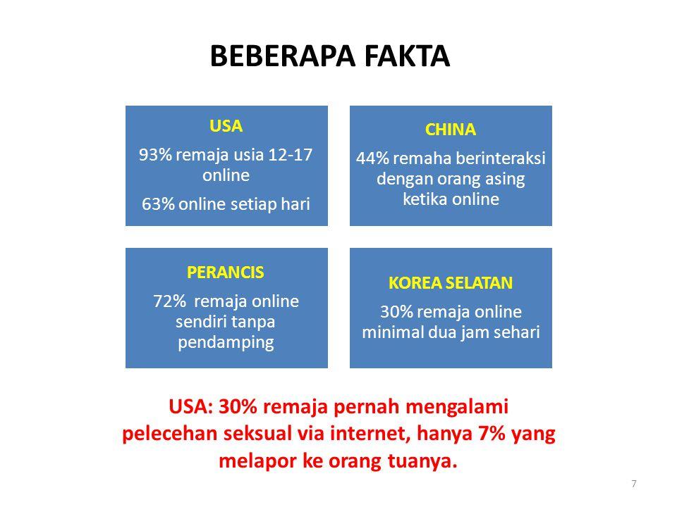7 BEBERAPA FAKTA USA 93% remaja usia 12-17 online 63% online setiap hari CHINA 44% remaha berinteraksi dengan orang asing ketika online PERANCIS 72% r